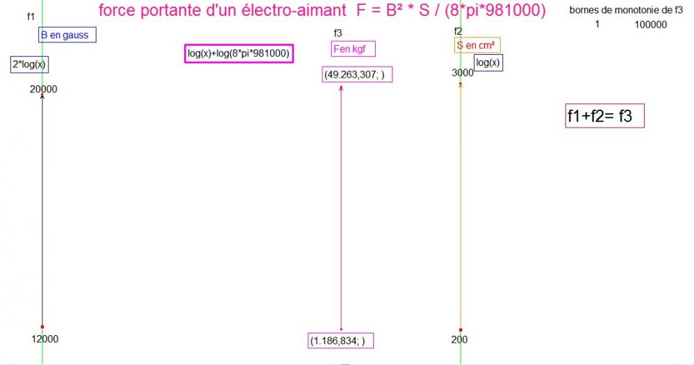 force-portante-electro-aimant-f1-f2-f3.jpg